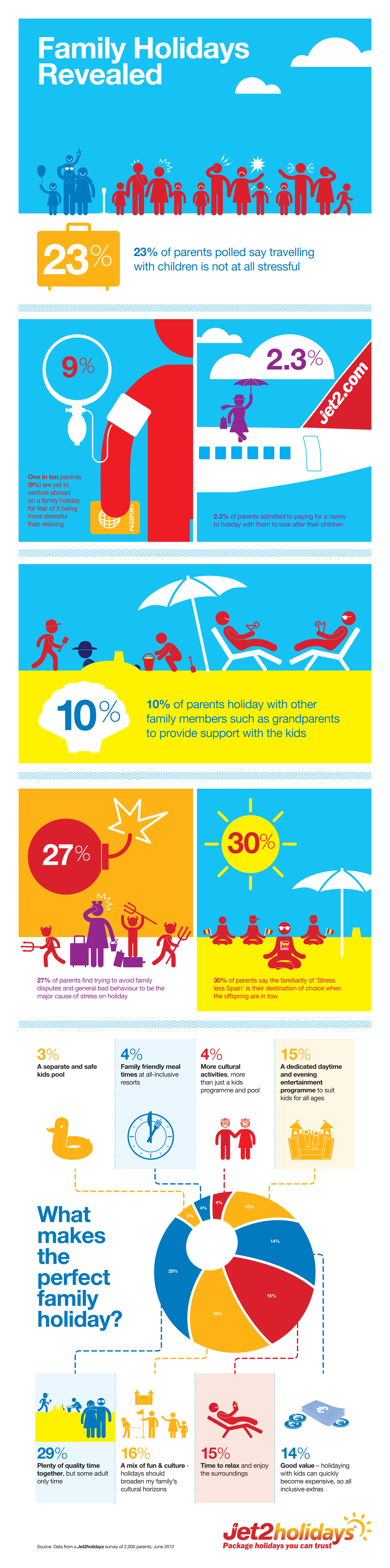 Jet2 Infographic - what makes the perfect family holiday?