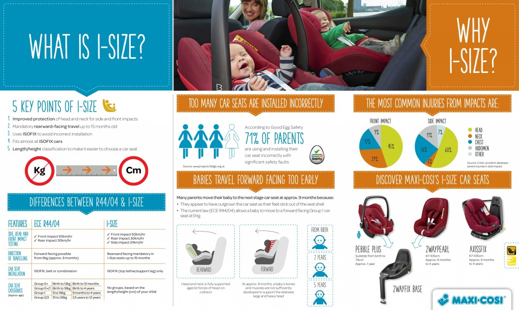 i-size regulations explained - infographic from Maxi-Cosi